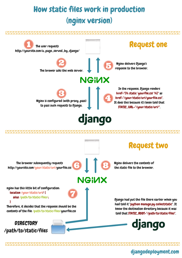 How Django static files work in production — Django deployment